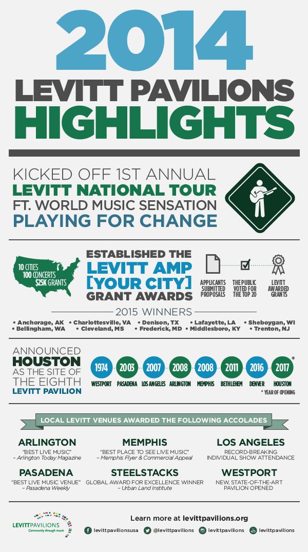 2014-Levitt-Highlights
